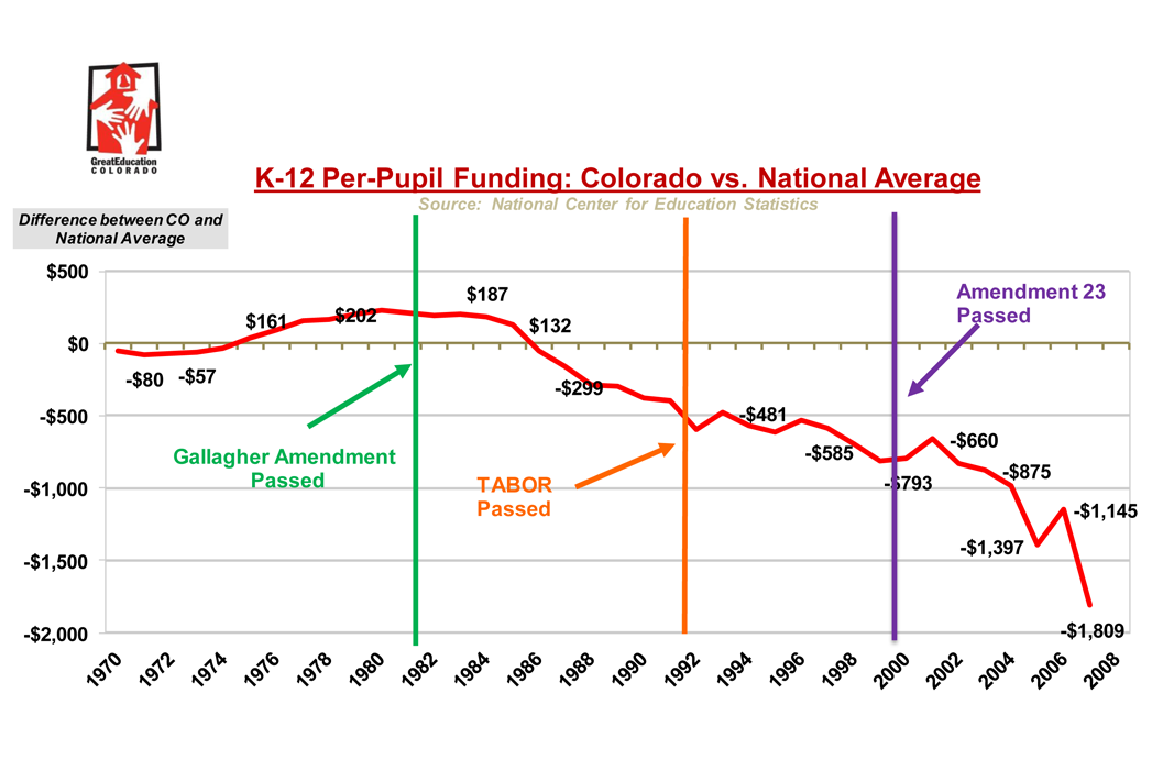 CO vs. Natl Avg_perpupil funding 1972-2007_GreatEdCO