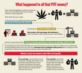 What happened to all that POT money?