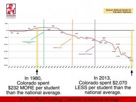 K-12 Per-Pupil Funding: Colorado vs National Average