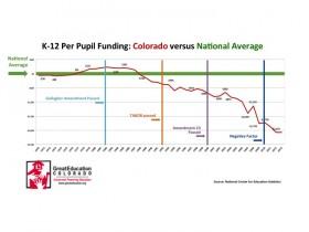 Per Pupil Funding in Colorado vs. National Average