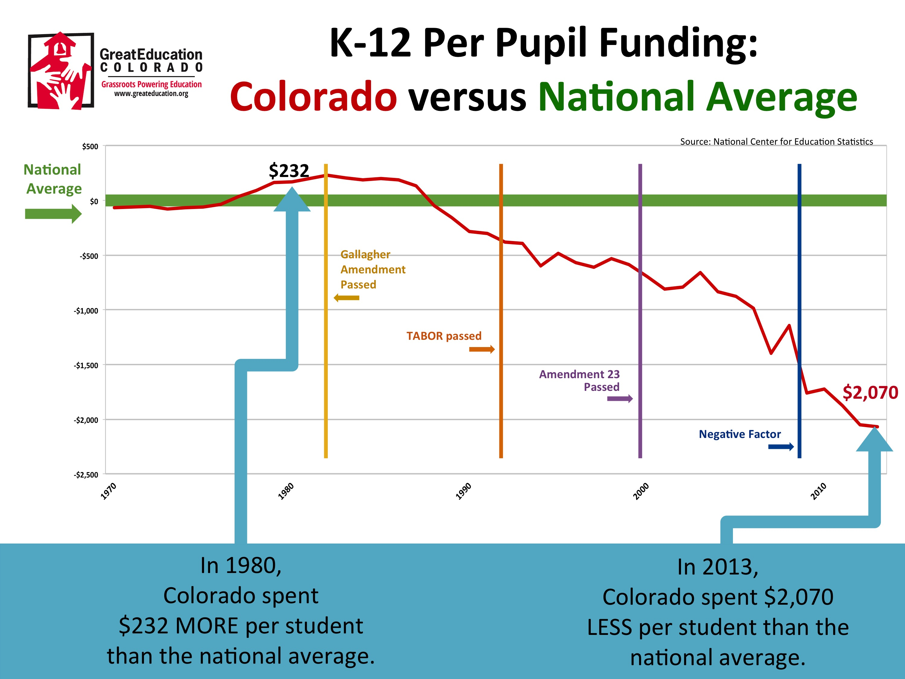 K-12 Per-Pupil Funding: Colorado vs National Average