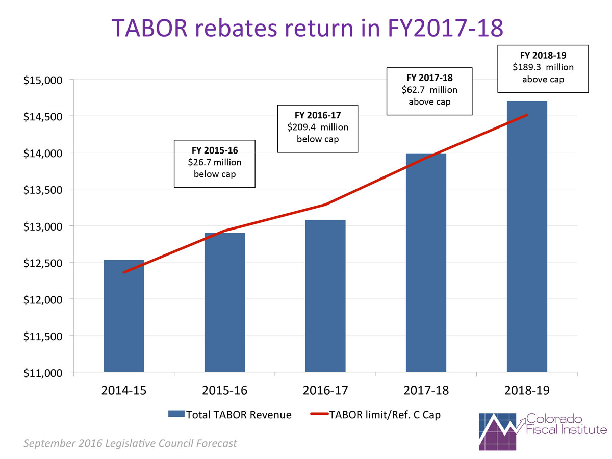 TABOR Rebate Projections and Info