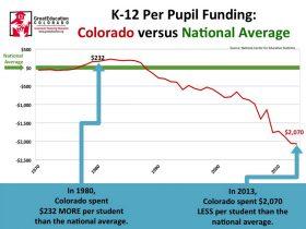 K-12 Per-Pupil Funding Postcard