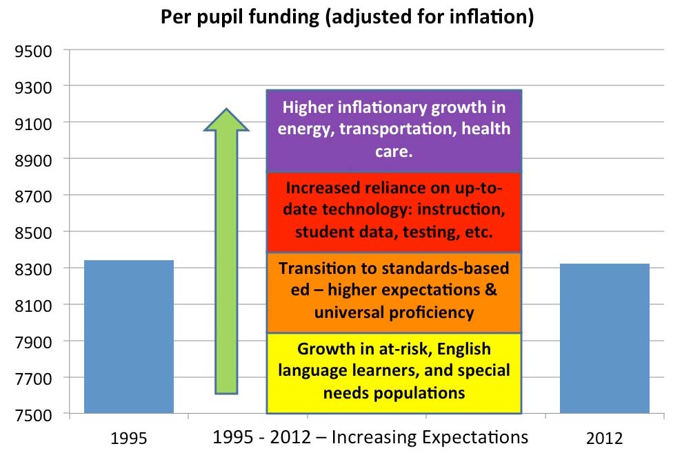 inflation-adjusted-per-pupil-slide