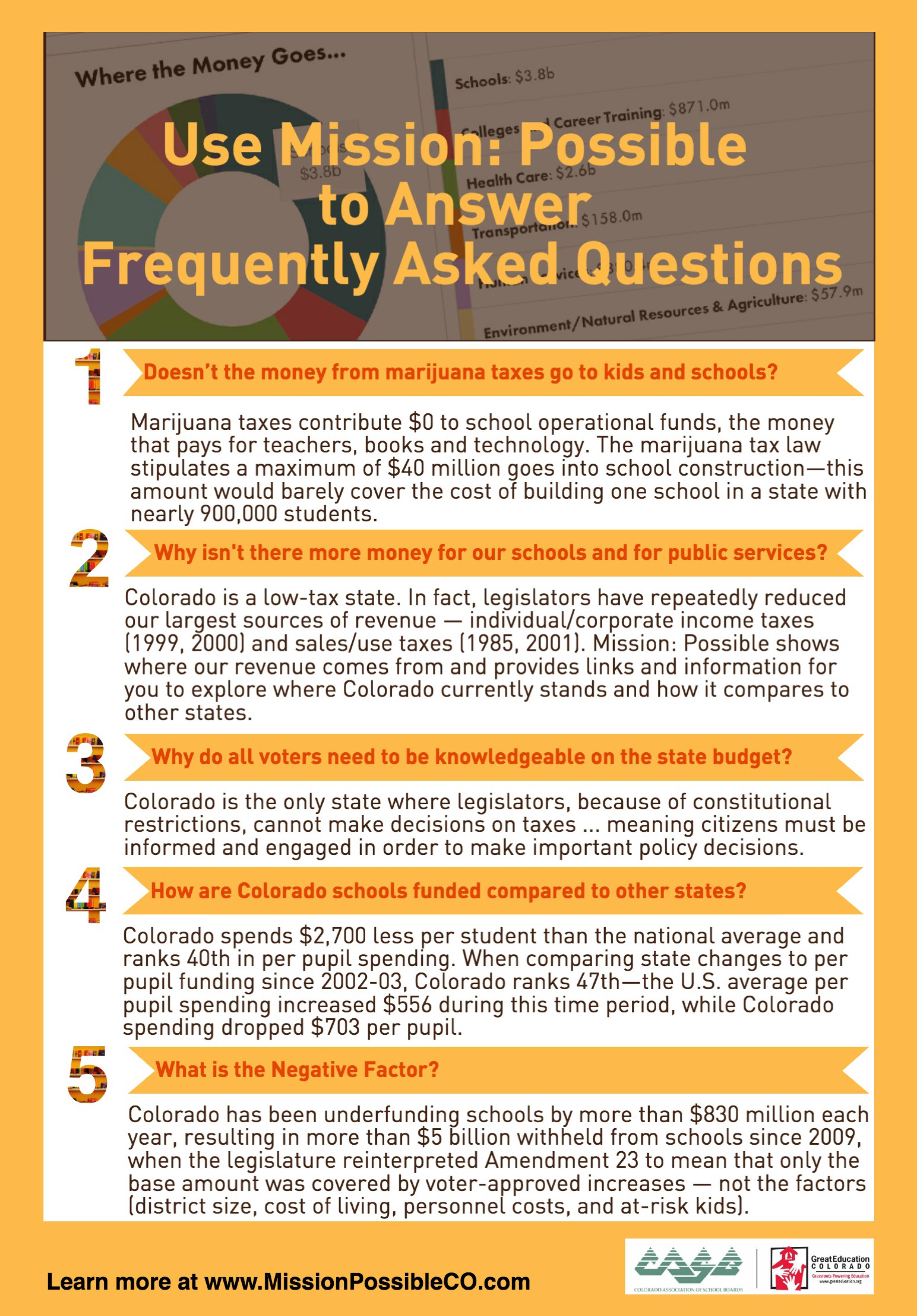 FAQs on School Funding