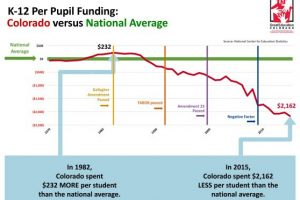 Colorado's investment in education compared to other states has plummeted