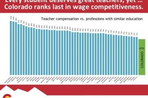 Colorado ranks last in wage competitiveness for teachers