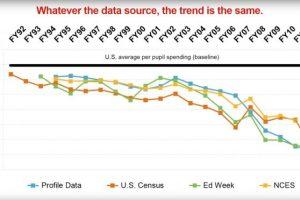 Per Pupil Funding: Colorado Vs. National Average