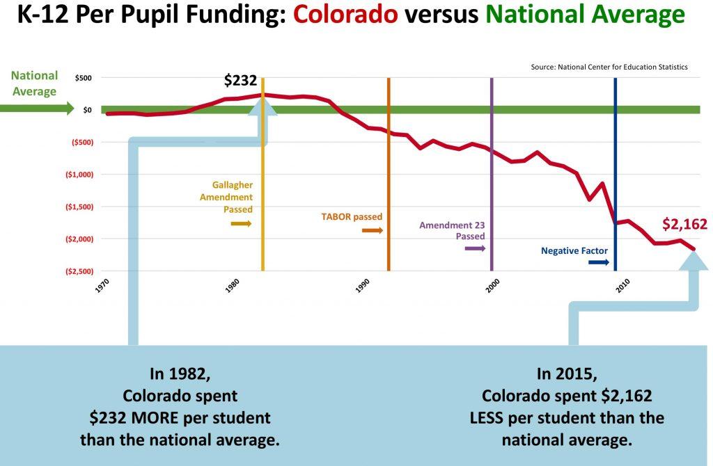 K-12 Per Pupil Funding graph