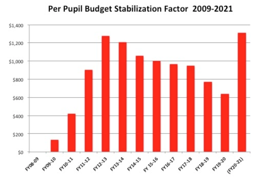 Per Pupil Budget Stabalization Factor 2009-2021