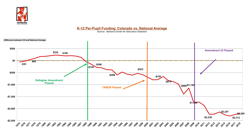 K-12 per pupil funding: Colorado vs National Average